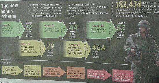 Jadual Tangga Gaji Baru (SST) Polis PDRM Dan Tentera ATM 2013