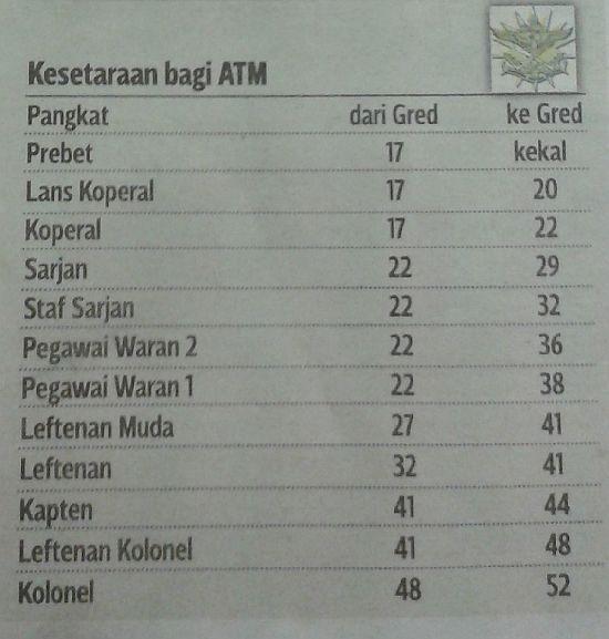 JADUAL TANGGA GAJI BARU SST PDRM DAN ATM 2013