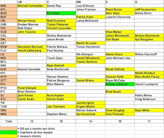 liste des joueurs pour le rep chage du match des toiles. Black Bedroom Furniture Sets. Home Design Ideas