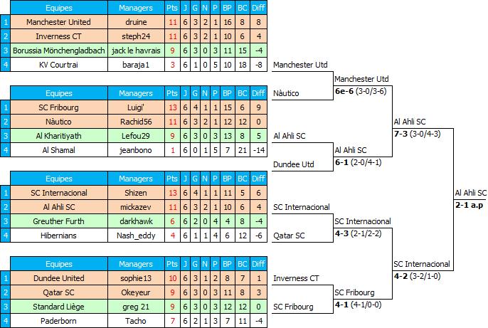Tableau Champions' League