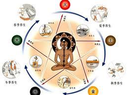 四季養身.護身.開運  Four Seasons of self-cultivation. Supporter of fortune