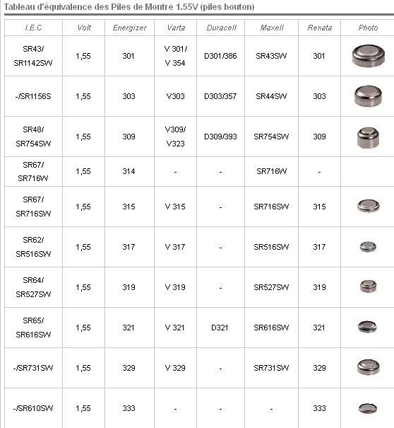 depanetout tableau d 39 quivalence des piles de montre piles bouton. Black Bedroom Furniture Sets. Home Design Ideas